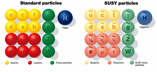 standard particles