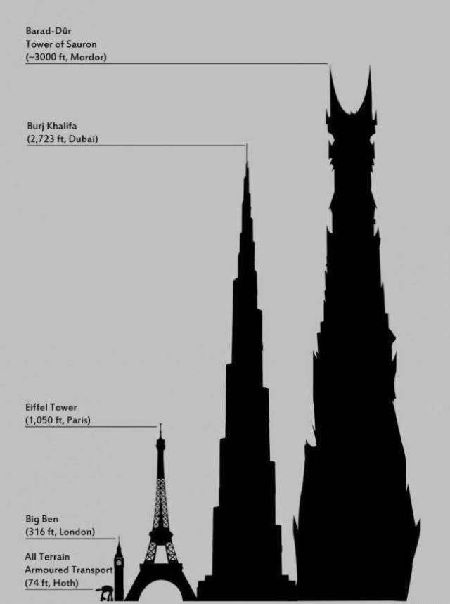 Barad-Dur-comparison-chart